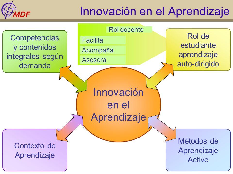 Innovación en el Aprendizaje Competencias y contenidos integrales según demanda Métodos de Aprendizaje Activo Contexto de Aprendizaje Rol de estudiant