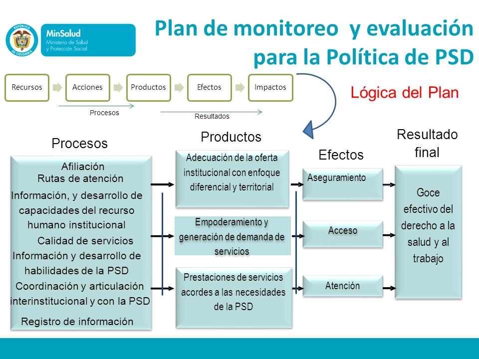 Plan de monitoreo y evaluación para la Política de PSD Lógica del Plan RecursosAccionesProductosEfectosImpactos Procesos Resultados Afiliación Rutas d
