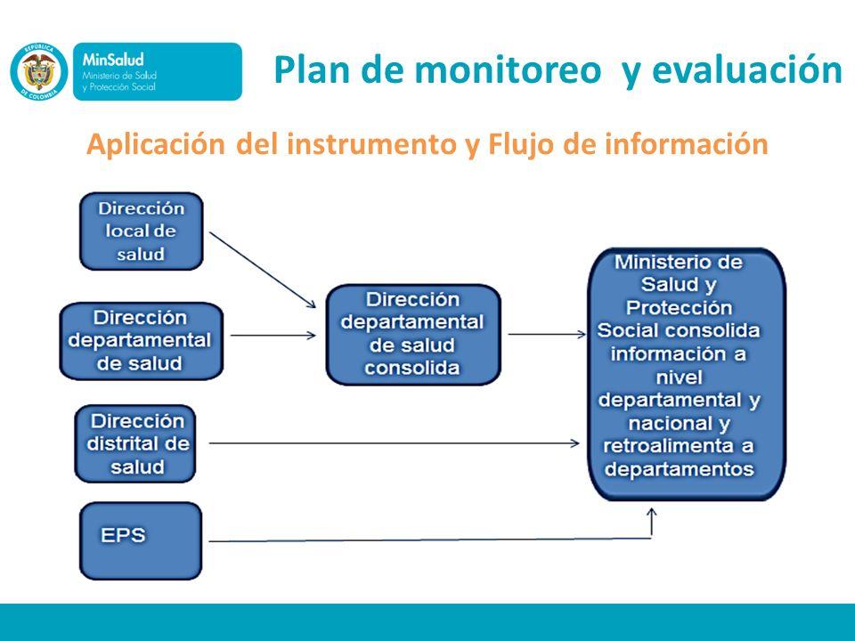 Plan de monitoreo y evaluación Aplicación del instrumento y Flujo de información
