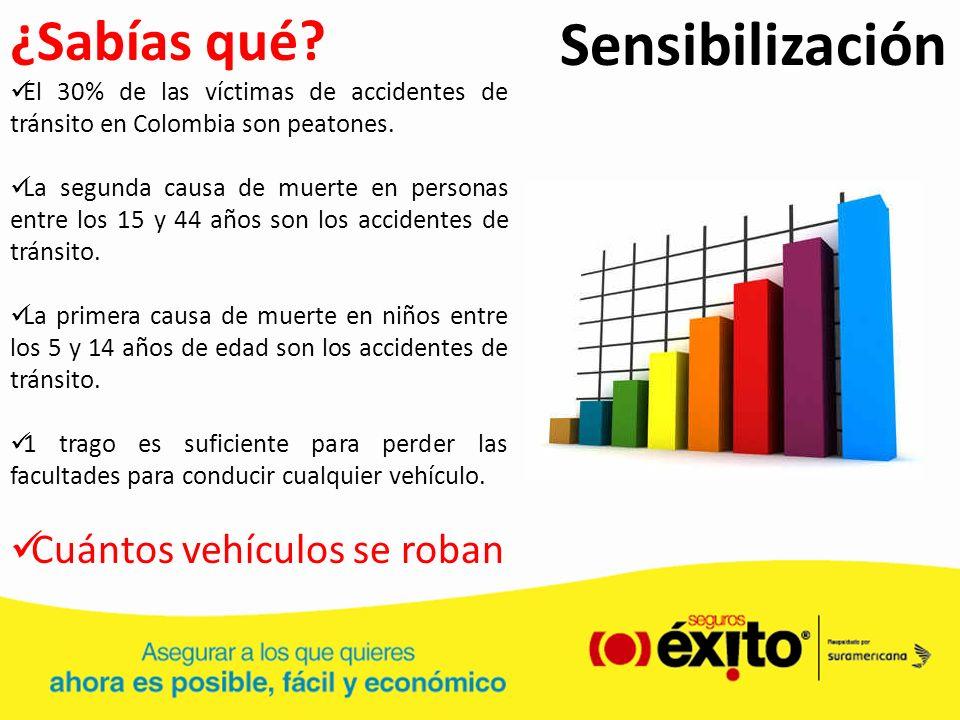 Sensibilización ¿Sabías qué? El 30% de las víctimas de accidentes de tránsito en Colombia son peatones. La segunda causa de muerte en personas entre l
