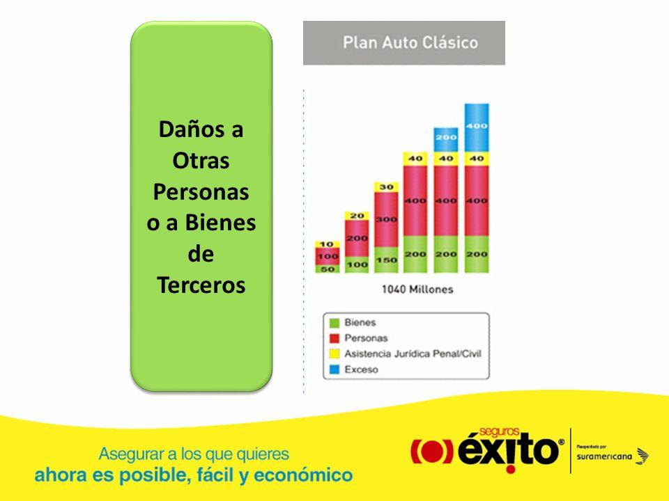 Valores agregados adicionales Formación Auto Sura Reciben cursos gratuitos en los espacios formativos Miércoles Autos Sura en Bogotá, Cali y Medellín Jornadas de prevención en universidades y colegios.