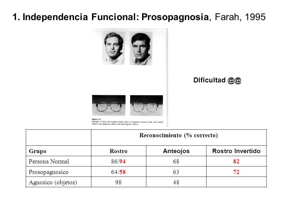 Reconocimiento (% correcto) GrupoRostro AnteojosRostro Invertido Persona Normal86/946882 Prosopagnosico64/586372 Agnosico (objetos)9848 Dificultad @@