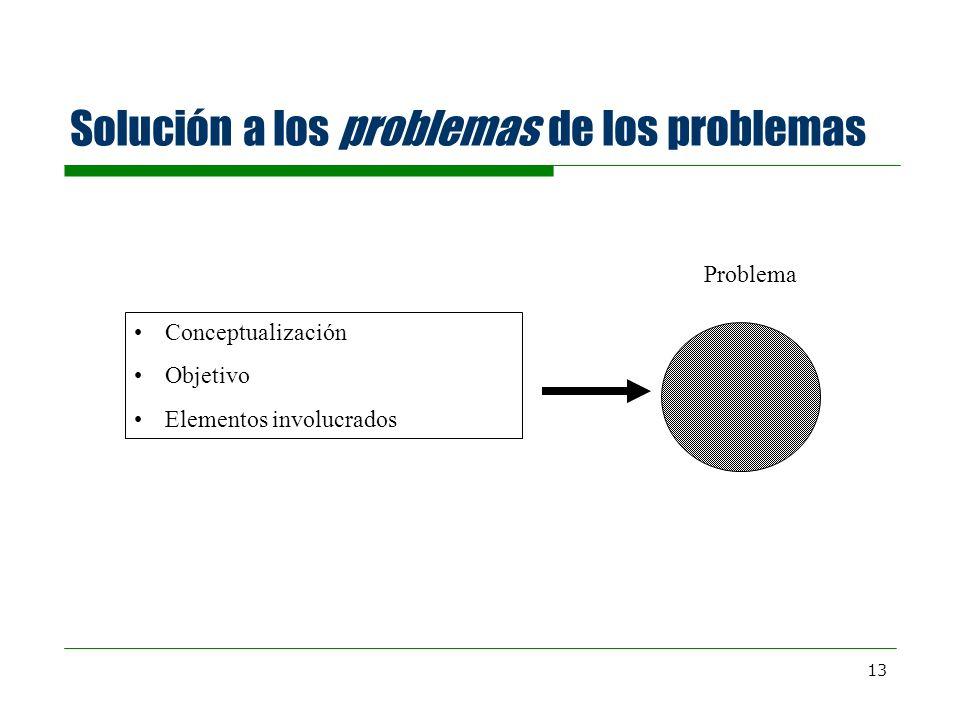 13 Solución a los problemas de los problemas Conceptualización Objetivo Elementos involucrados Problema