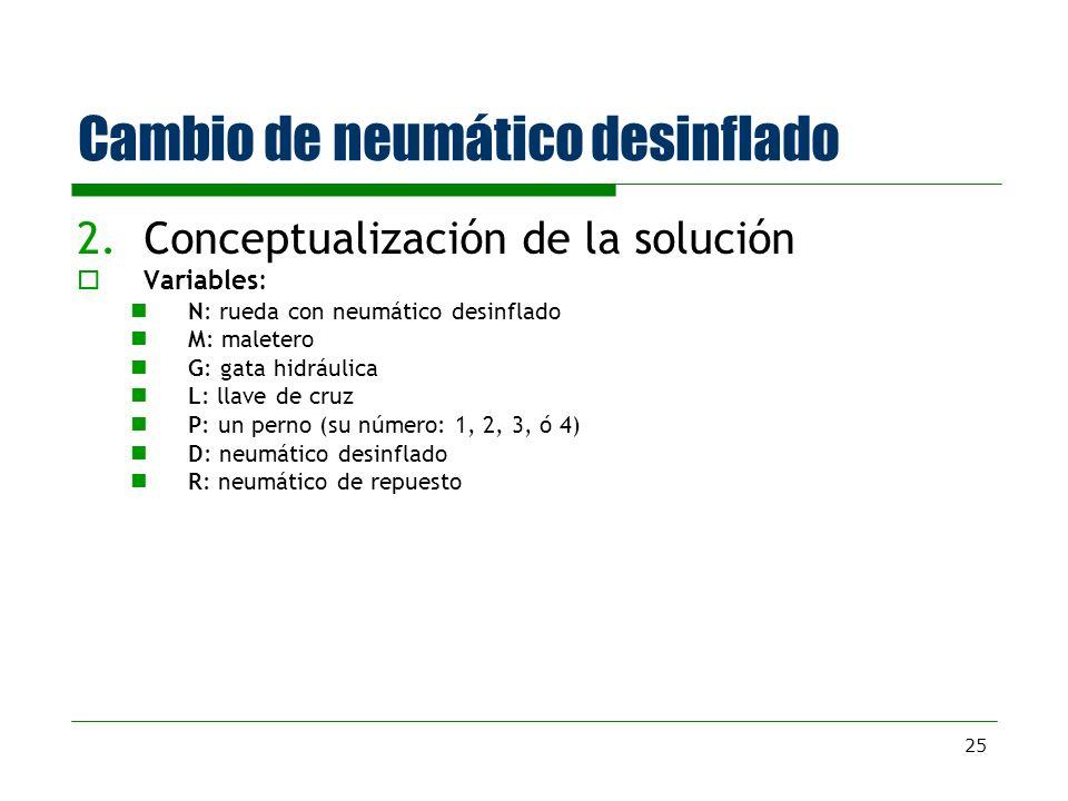 25 Cambio de neumático desinflado 2.Conceptualización de la solución Variables: N: rueda con neumático desinflado M: maletero G: gata hidráulica L: ll
