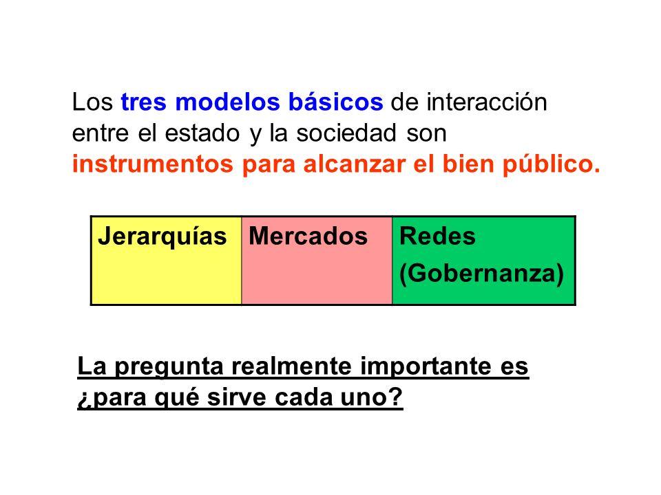 JerarquíasMercadosRedes (Gobernanza) Los tres modelos básicos de interacción entre el estado y la sociedad son instrumentos para alcanzar el bien públ