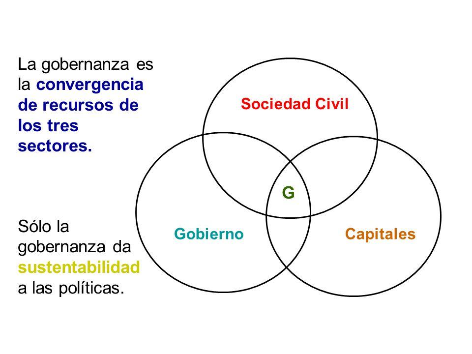 Sociedad Civil GobiernoCapitales G La gobernanza es la convergencia de recursos de los tres sectores. Sólo la gobernanza da sustentabilidad a las polí