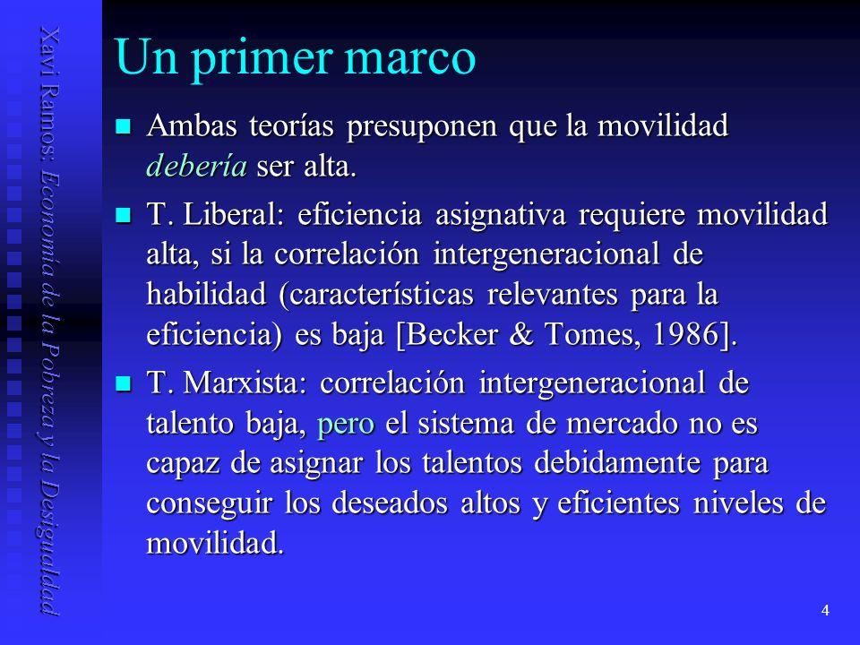 Xavi Ramos: Economía de la Pobreza y la Desigualdad 25 Mercados de capital imperfectos Si s es suficientemente pequeña Si s es suficientemente pequeña sy + (1- )I < I sy < I y r suficientemente grande y r suficientemente grande srI + (1- )I > I sr > srI + (1- )I > I sr > Las dinastías pobres (w 0 < I) ganan y y permanecen pobres para siempre Las dinastías pobres (w 0 < I) ganan y y permanecen pobres para siempre w = sy/ < I Las dinastías ricas (w 1 > I) ganan rI y permanecen ricas para siempre Las dinastías ricas (w 1 > I) ganan rI y permanecen ricas para siempre w = srI/ > I La persistencia dejaría de existir sin restricciones al crédito: todos invertirían I y se convergería hacia un mismo nivel de riqueza.