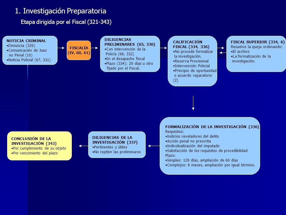 1. Investigación Preparatoria Etapa dirigida por el Fiscal (321-343) NOTICIA CRIMINAL Denuncia (326) Comunicación de Juez no Penal (10) Noticia Polici