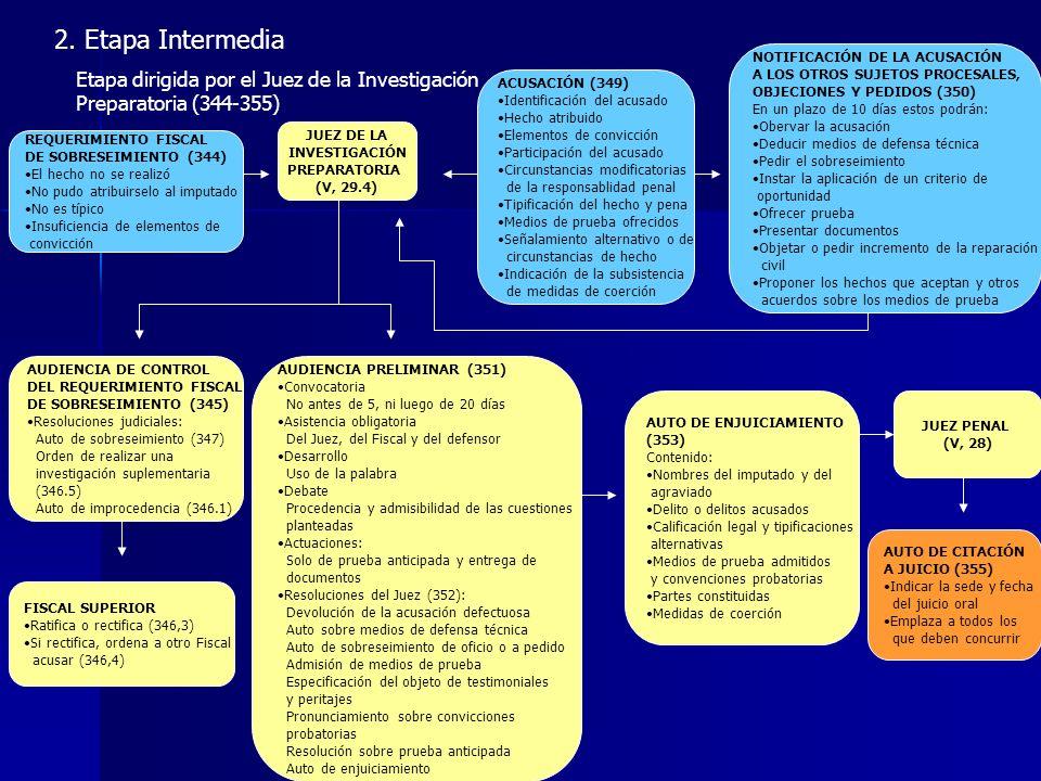 2. Etapa Intermedia Etapa dirigida por el Juez de la Investigación Preparatoria (344-355) REQUERIMIENTO FISCAL DE SOBRESEIMIENTO (344) El hecho no se