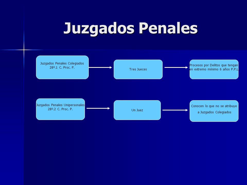 Juzgados Penales Juzgados Penales Colegiados 28º.1 C. Proc. P. Tres Jueces Procesos por Delitos que tengan en extremo mínimo 6 años P.P.L. Juzgados Pe