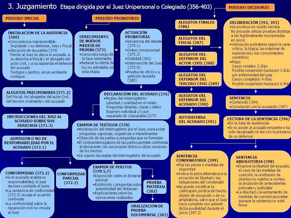 3. Juzgamiento Etapa dirigida por el Juez Unipersonal o Colegiado (356-403) PERIODO INICIAL OFRECIMIENTO DE NUEVOS MEDIOS DE PRUEBA (373) Conocidos lu