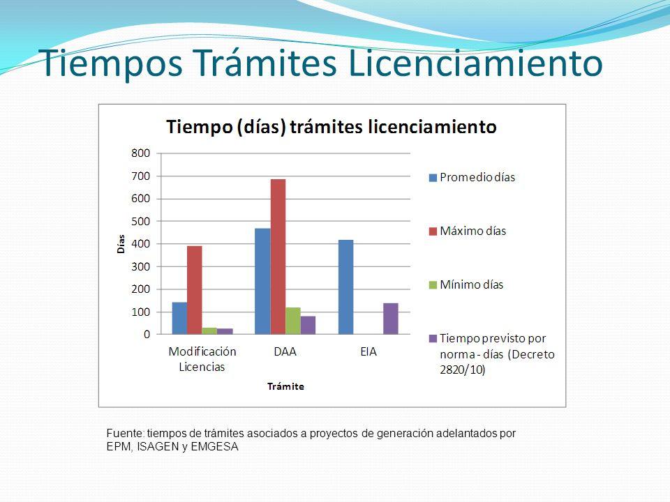 Tiempos Trámites Licenciamiento Fuente: tiempos de trámites asociados a proyectos de generación adelantados por EPM, ISAGEN y EMGESA