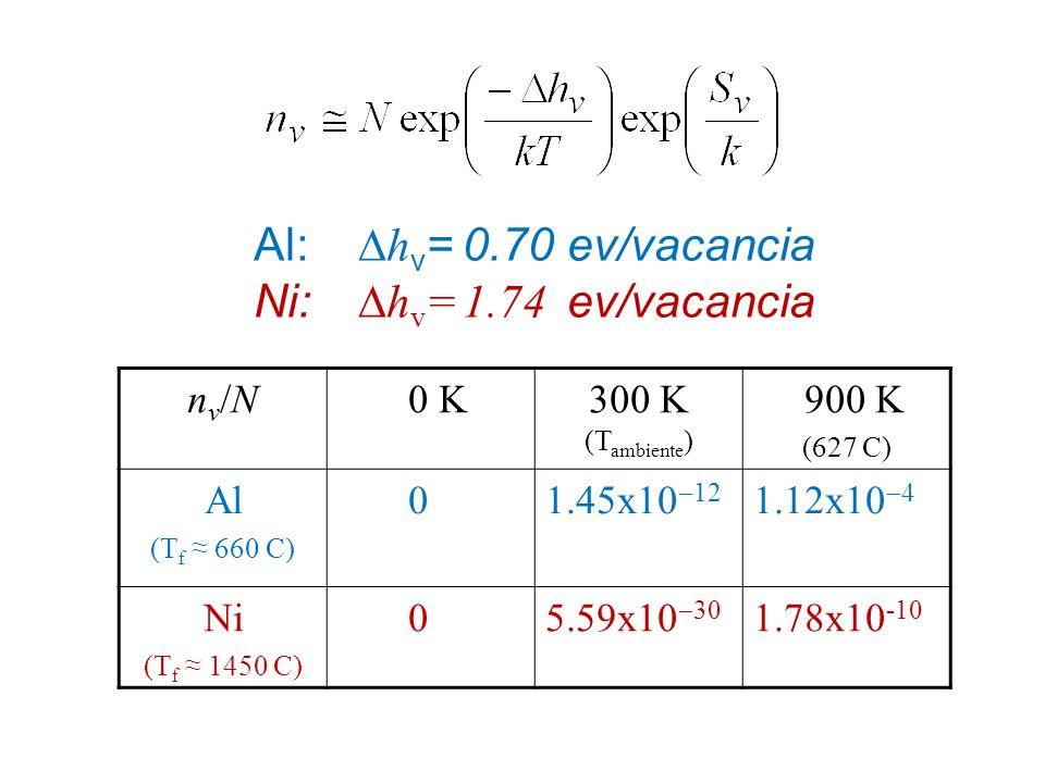Al: h v =0.70ev/vacancia Ni: h v =1.74 ev/vacancia nv/Nnv/N 0 K300 K (T ambiente ) 900 K (627 C) Al (T f 660 C) 01.45x10 12 1.12x10 4 Ni (T f 1450 C)