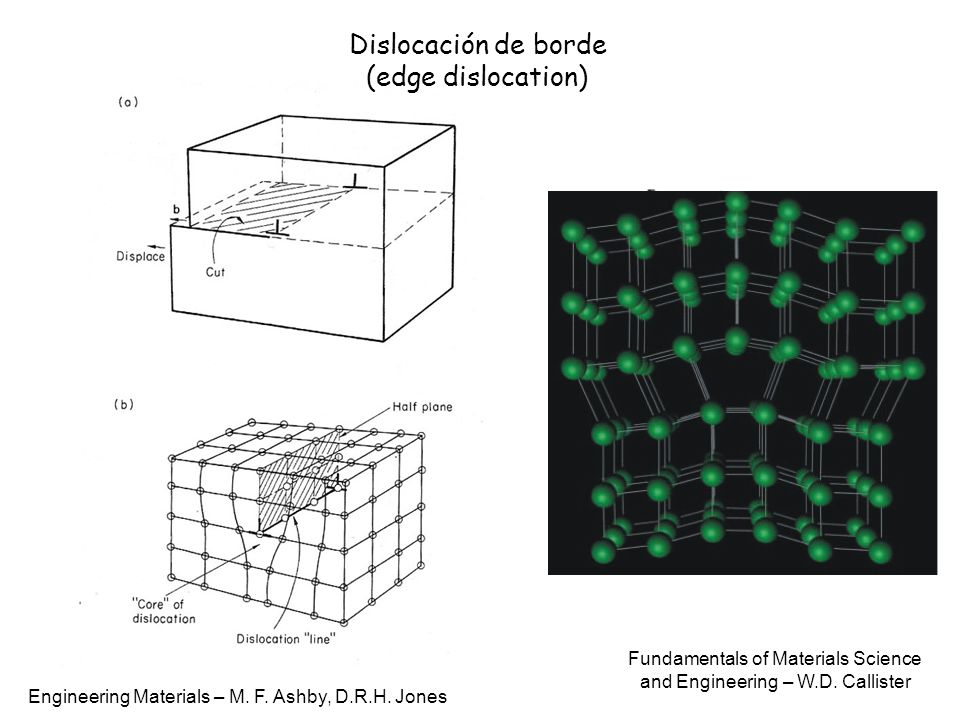 Dislocación de borde (edge dislocation) Engineering Materials – M. F. Ashby, D.R.H. Jones Fundamentals of Materials Science and Engineering – W.D. Cal
