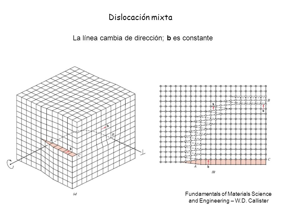 Dislocación mixta Fundamentals of Materials Science and Engineering – W.D. Callister La línea cambia de dirección; b es constante