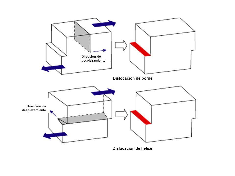 Dirección de desplazamiento Dislocación de borde Dislocación de hélice