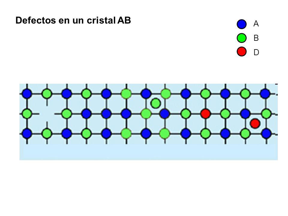 Vacancia aniónica Vacancia catiónica Defectos en cristales iónicos Anión intersticial Catión intersticial