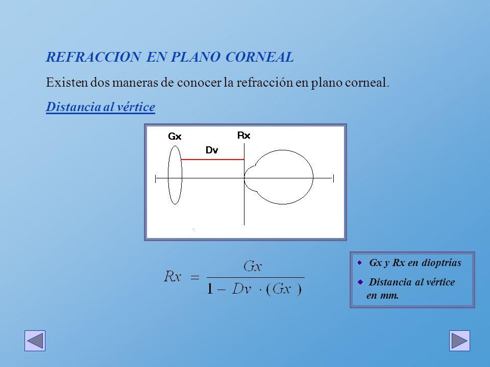 REFRACCION EN PLANO CORNEAL Existen dos maneras de conocer la refracción en plano corneal. Distancia al vértice Gx y Rx en dioptrías Distancia al vért