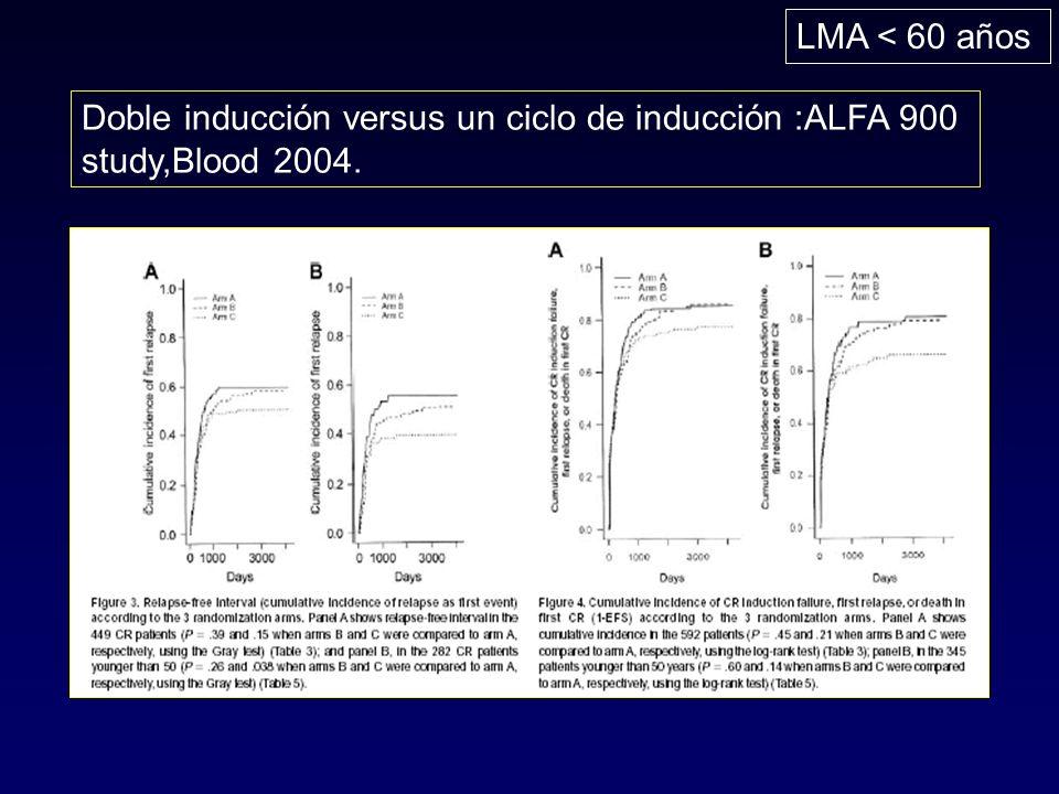 Doble inducción versus un ciclo de inducción :ALFA 900 study,Blood 2004. LMA < 60 años