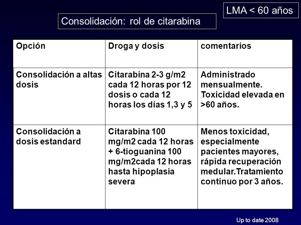 Consolidación: rol de citarabina OpciónDroga y dosiscomentarios Consolidación a altas dosis Citarabina 2-3 g/m2 cada 12 horas por 12 dosis o cada 12 horas los días 1,3 y 5 Administrado mensualmente.