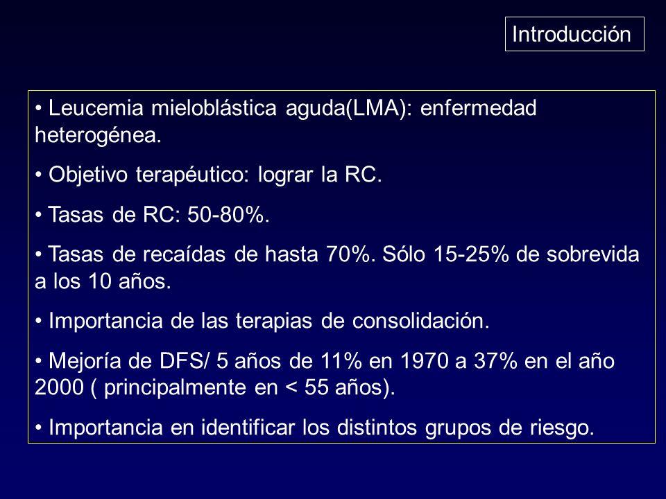 Introducción Leucemia mieloblástica aguda(LMA): enfermedad heterogénea. Objetivo terapéutico: lograr la RC. Tasas de RC: 50-80%. Tasas de recaídas de