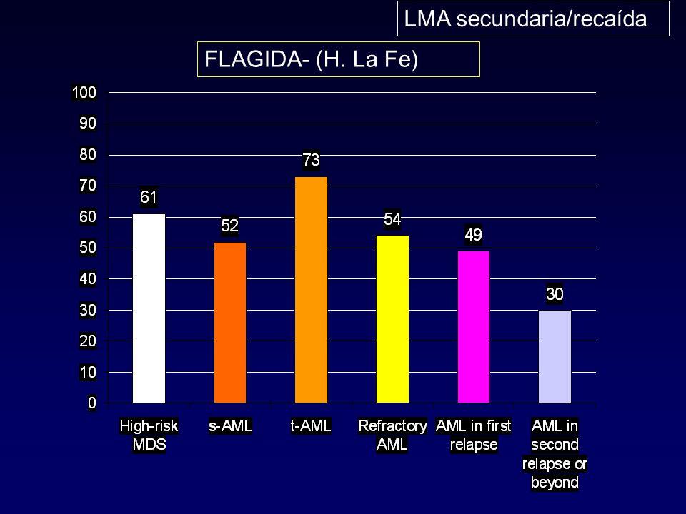 FLAGIDA- (H. La Fe) LMA secundaria/recaída