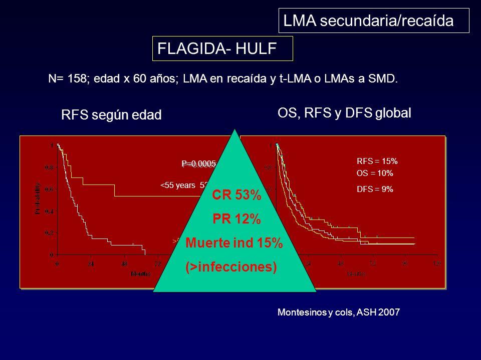 P=0.0005 <55 years 53% >55 years 0% RFS según edad OS, RFS y DFS global RFS = 15% DFS = 9% OS = 10% FLAGIDA- HULF Montesinos y cols, ASH 2007 N= 158; edad x 60 años; LMA en recaída y t-LMA o LMAs a SMD.