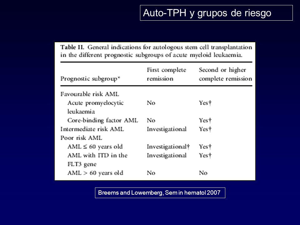 Breems and Lowemberg, Sem in hematol 2007 Auto-TPH y grupos de riesgo