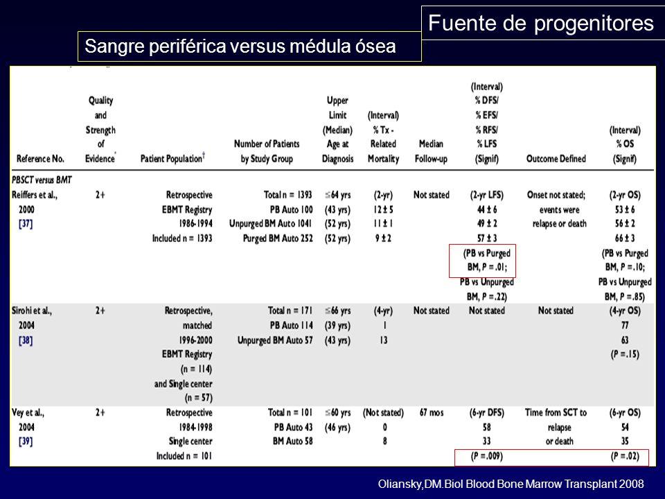 Fuente de progenitores Oliansky,DM.Biol Blood Bone Marrow Transplant 2008 Sangre periférica versus médula ósea