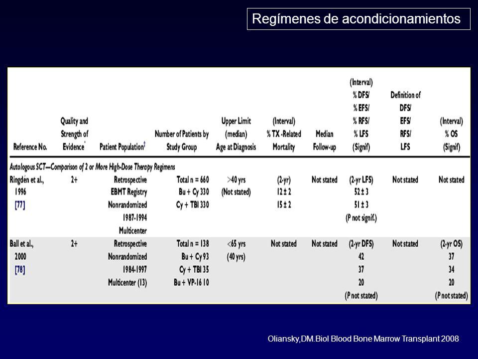 Regímenes de acondicionamientos Oliansky,DM.Biol Blood Bone Marrow Transplant 2008