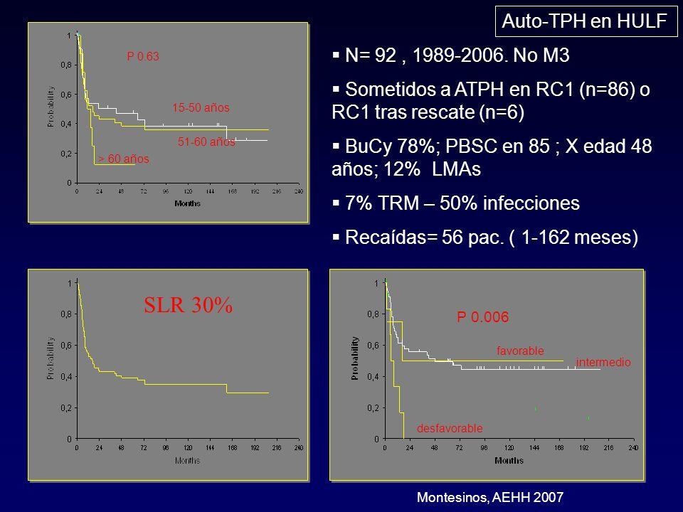 Auto-TPH en HULF SLR 30% Montesinos, AEHH 2007 P 0.006 favorable desfavorable intermedio > 60 años 15-50 años 51-60 años P 0.63 N= 92, 1989-2006. No M