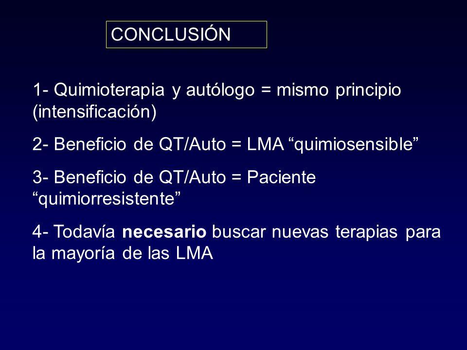 CONCLUSIÓN 1- Quimioterapia y autólogo = mismo principio (intensificación) 2- Beneficio de QT/Auto = LMA quimiosensible 3- Beneficio de QT/Auto = Paciente quimiorresistente 4- Todavía necesario buscar nuevas terapias para la mayoría de las LMA