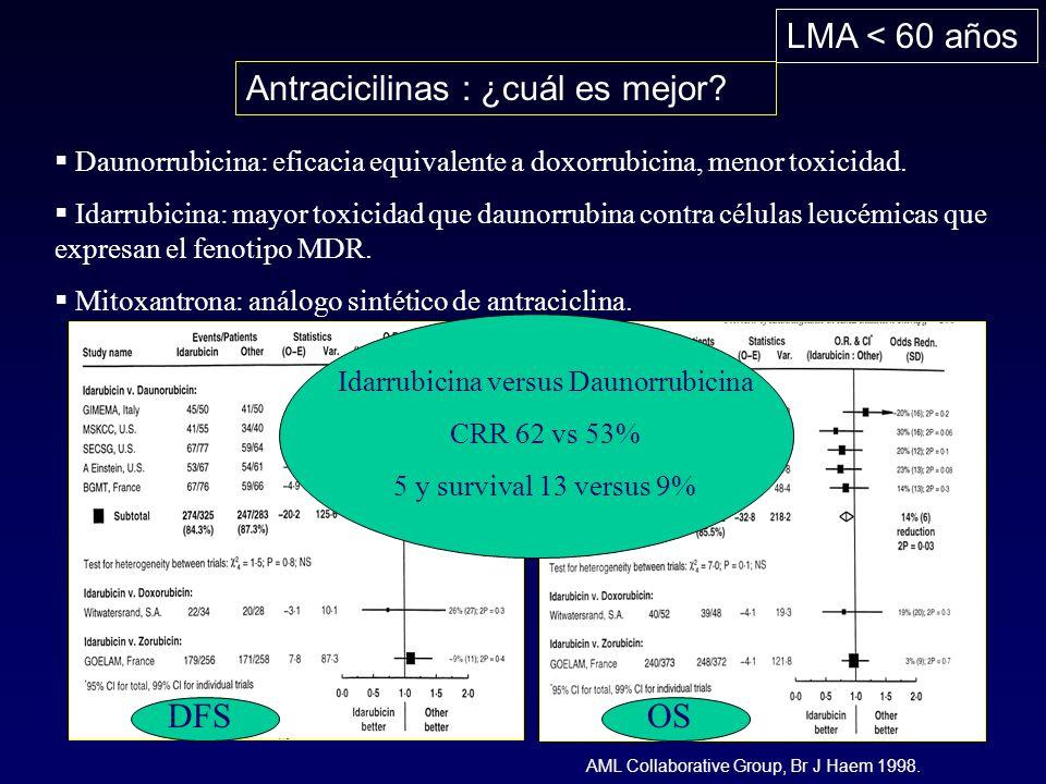 LMA < 60 años Antracicilinas : ¿cuál es mejor? Daunorrubicina: eficacia equivalente a doxorrubicina, menor toxicidad. Idarrubicina: mayor toxicidad qu