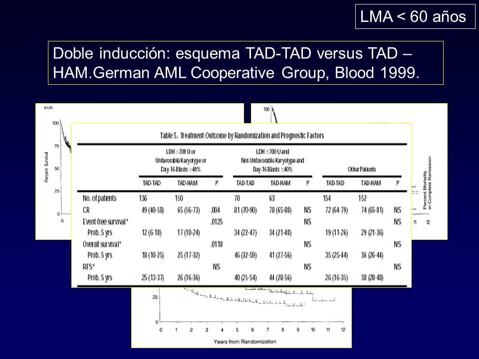 LMA < 60 años Doble inducción: esquema TAD-TAD versus TAD – HAM.German AML Cooperative Group, Blood 1999.