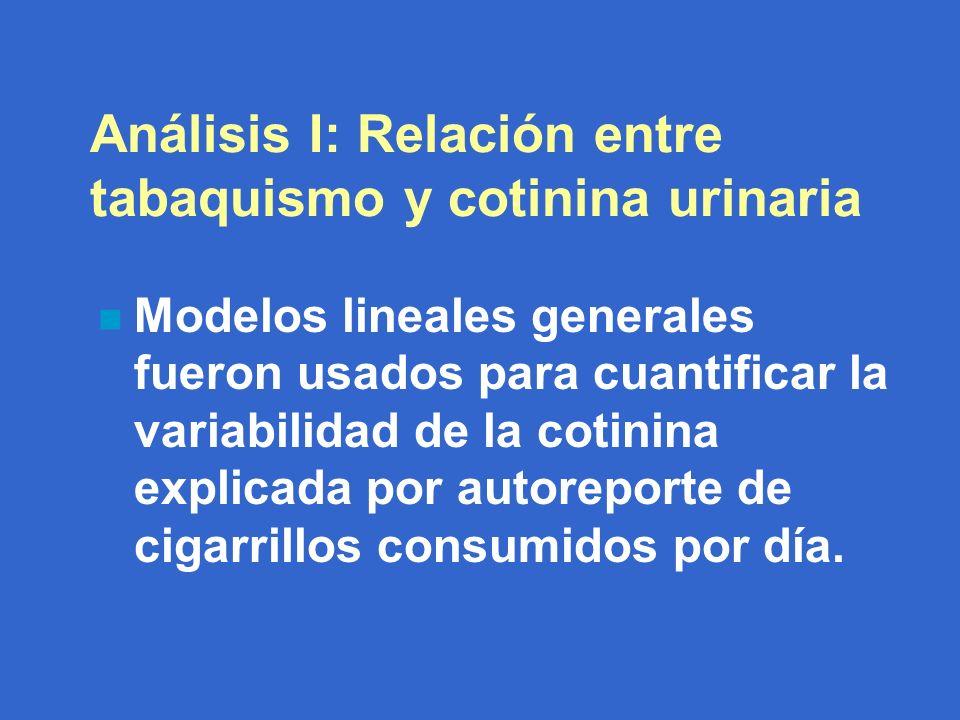 Análisis I: Relación entre tabaquismo y cotinina urinaria n Modelos lineales generales fueron usados para cuantificar la variabilidad de la cotinina explicada por autoreporte de cigarrillos consumidos por día.