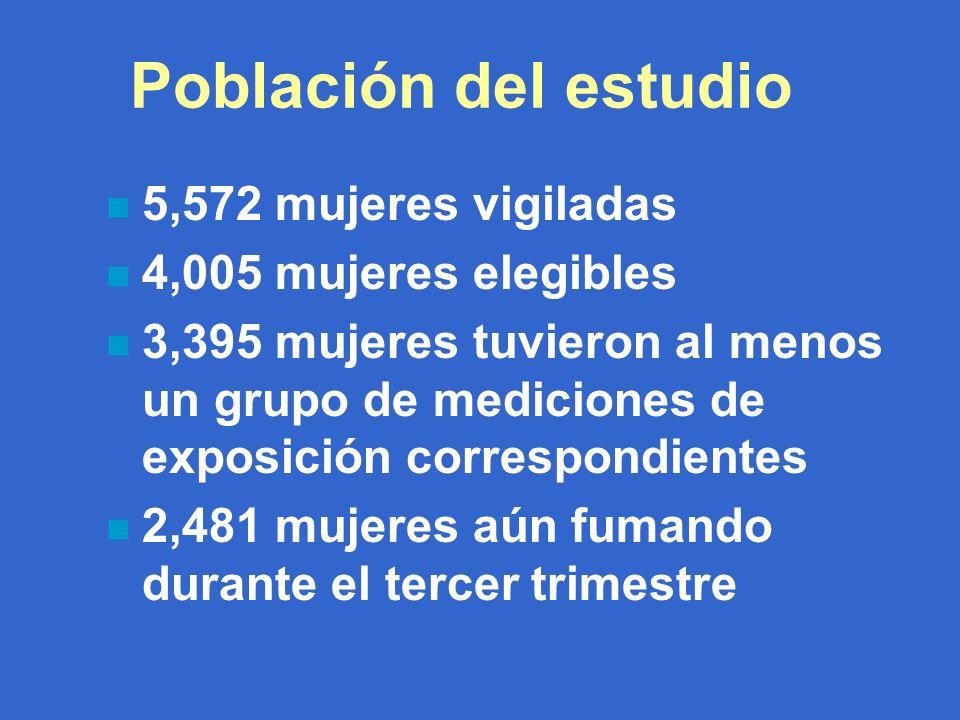 Población del estudio n 5,572 mujeres vigiladas n 4,005 mujeres elegibles n 3,395 mujeres tuvieron al menos un grupo de mediciones de exposición correspondientes n 2,481 mujeres aún fumando durante el tercer trimestre