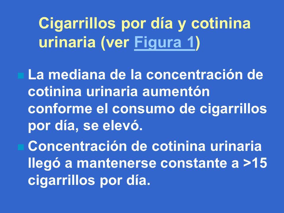 Cigarrillos por día y cotinina urinaria (ver Figura 1)Figura 1 n La mediana de la concentración de cotinina urinaria aumentón conforme el consumo de cigarrillos por día, se elevó.