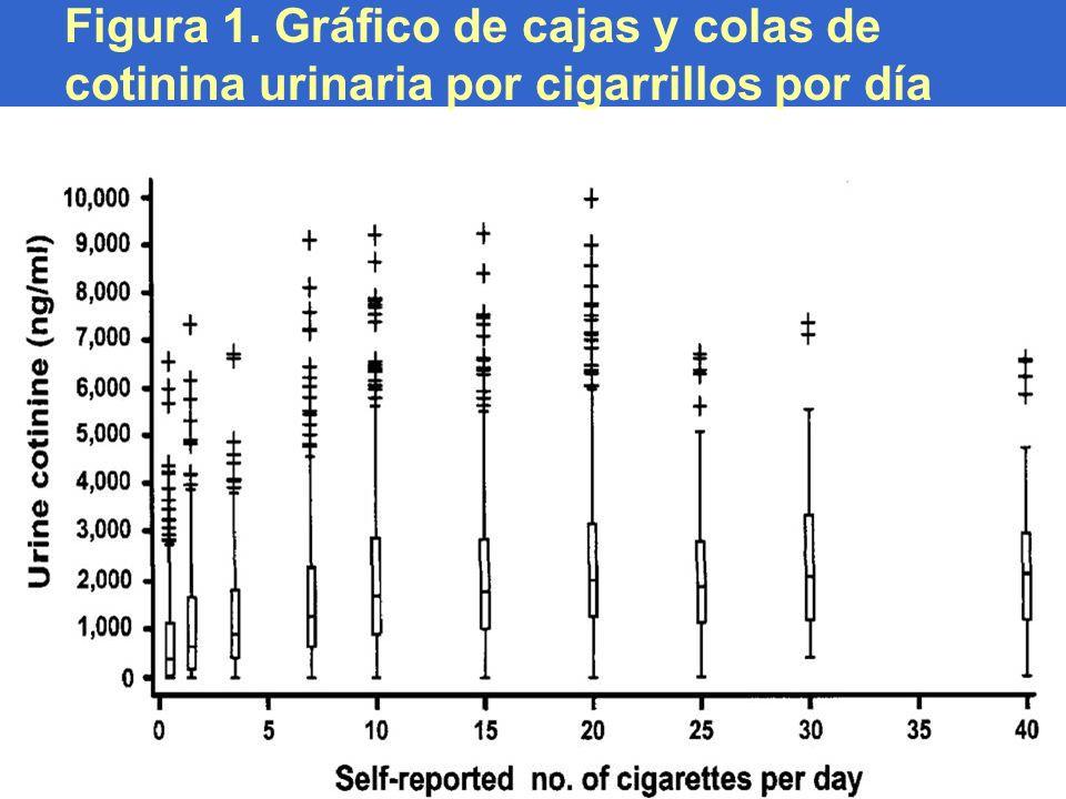 Figura 1. Gráfico de cajas y colas de cotinina urinaria por cigarrillos por día