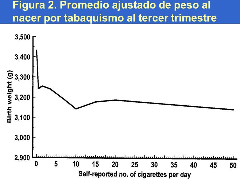 Figura 2. Promedio ajustado de peso al nacer por tabaquismo al tercer trimestre