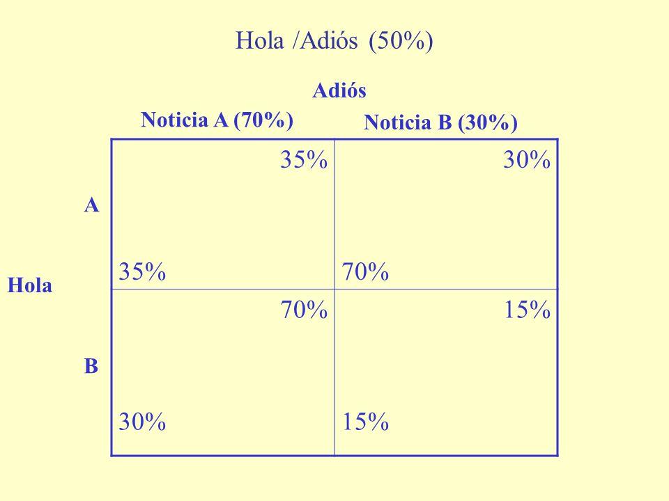 35% 30% 70% 30% 15% Hola /Adiós (50%) Hola Adiós Noticia A (70%) Noticia B (30%) A B