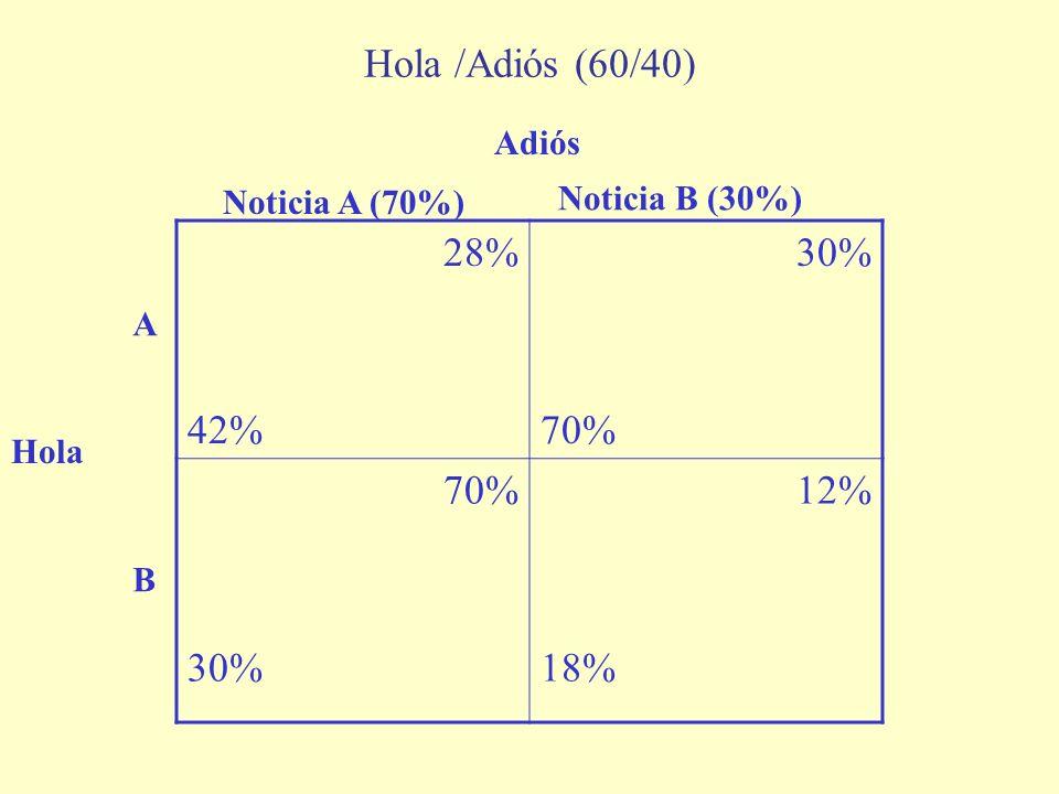 28% 42% 30% 70% 30% 12% 18% Hola /Adiós (60/40) Hola Adiós Noticia A (70%) Noticia B (30%) A B