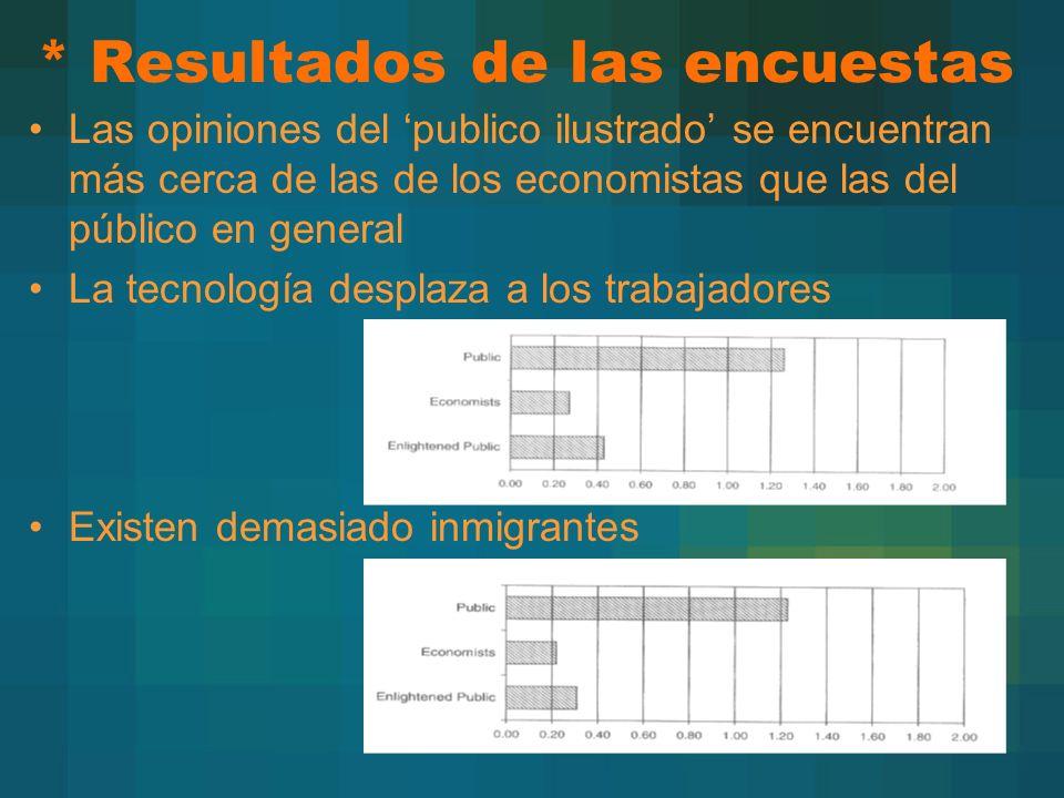* Resultados de las encuestas Las opiniones del publico ilustrado se encuentran más cerca de las de los economistas que las del público en general La tecnología desplaza a los trabajadores Existen demasiado inmigrantes