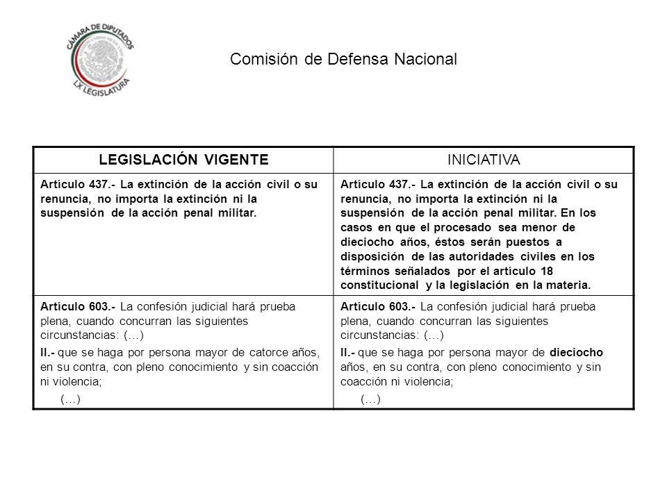Comisión de Defensa Nacional LEGISLACIÓN VIGENTEINICIATIVA Artículo 437.- La extinción de la acción civil o su renuncia, no importa la extinción ni la suspensión de la acción penal militar.