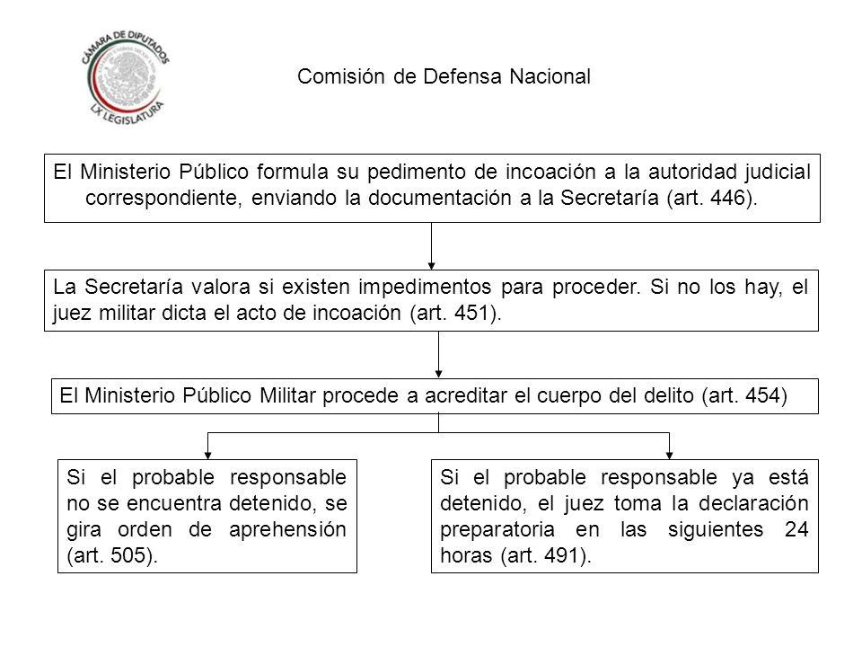 Comisión de Defensa Nacional Se procede al nombramiento del defensor.