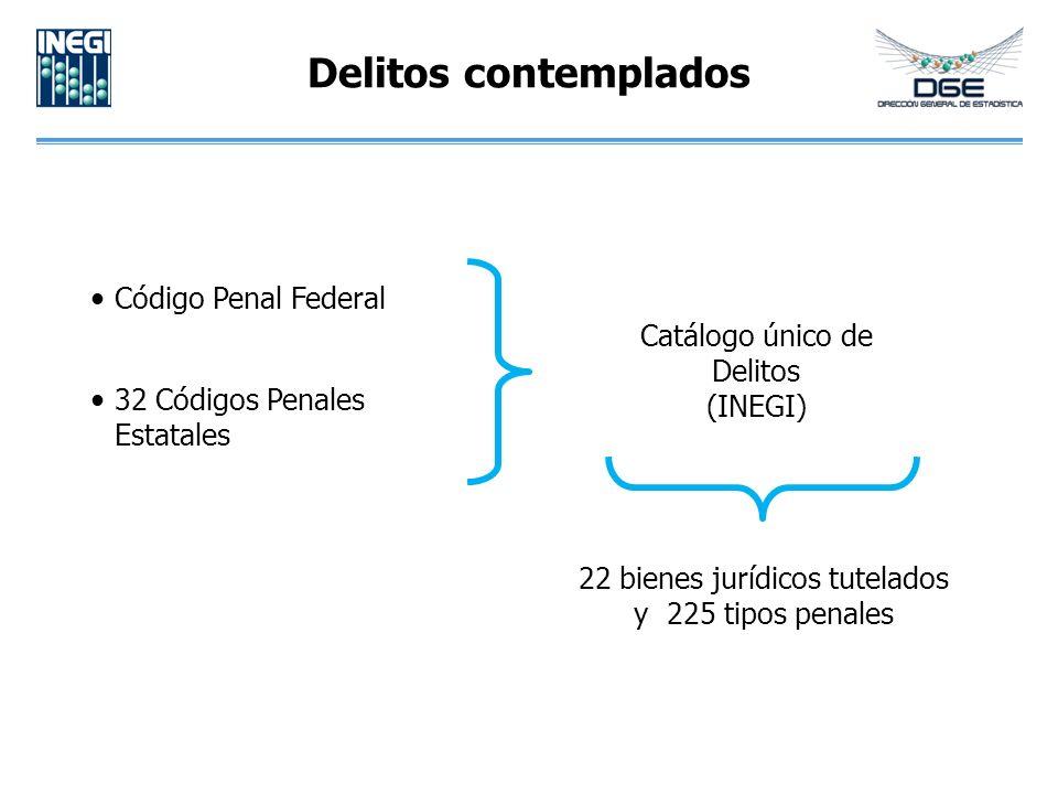 Delitos contemplados Código Penal Federal 32 Códigos Penales Estatales Catálogo único de Delitos (INEGI) 22 bienes jurídicos tutelados y 225 tipos pen
