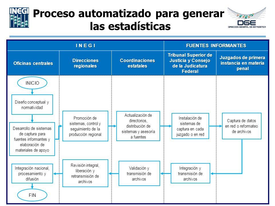 Proceso automatizado para generar las estadísticas I N E G I FUENTES INFORMANTES Oficinas centrales Direcciones regionales Coordinaciones estatales Tr