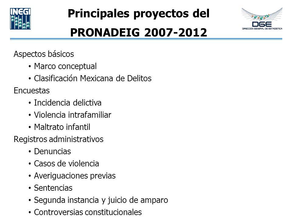Principales proyectos del PRONADEIG 2007-2012 Aspectos básicos Marco conceptual Clasificación Mexicana de Delitos Encuestas Incidencia delictiva Viole