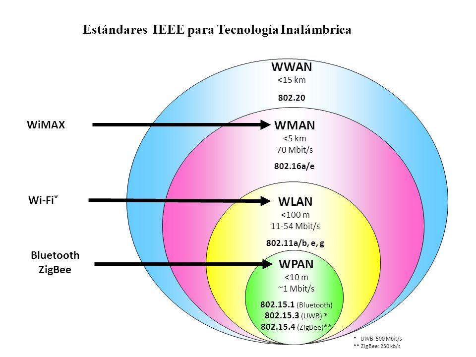 WWAN <15 km 802.20 Estándares IEEE para Tecnología Inalámbrica WMAN <5 km 70 Mbit/s 802.16a/e WiMAX WLAN <100 m 11-54 Mbit/s 802.11a/b, e, g Wi-Fi ® * UWB: 500 Mbit/s ** ZigBee: 250 kb/s WPAN <10 m ~1 Mbit/s 802.15.1 (Bluetooth) 802.15.3 (UWB) * 802.15.4 (ZigBee)** Bluetooth ZigBee