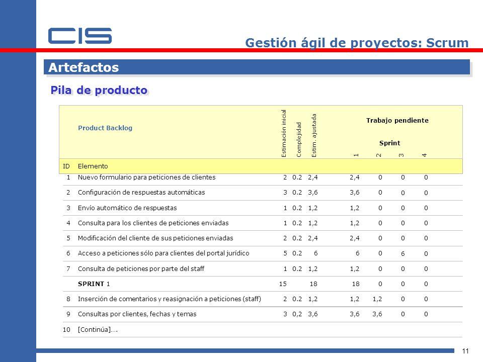 11 Artefactos Pila de producto Gestión ágil de proyectos: Scrum