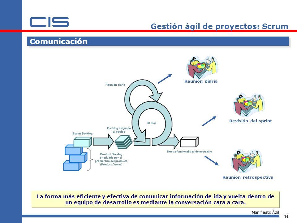 14 Comunicación Reunión diaria Revisión del sprintReunión retrospectiva Gestión ágil de proyectos: Scrum La forma más eficiente y efectiva de comunica